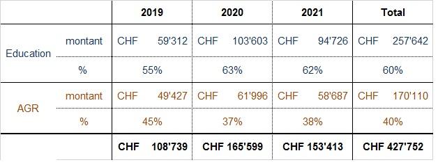 AT budget 2019-2021 actualisé